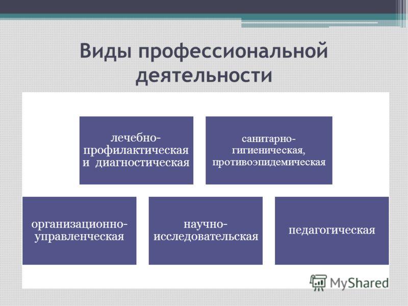 Виды профессиональной деятельности лечебно- профилактическая и диагностическая санитарно- гигиеническая, противоэпидемическая организационно- управленческая научно- исследовательская педагогическая