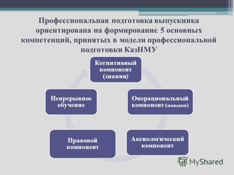 Профессиональная подготовка выпускника ориентирована на формирование 5 основных компетенций, принятых в модели профессиональной подготовки КазНМУ Когнитивный компонент (знания) Операциональный компонент (навыки) Аксиологический компонент Правовой ком