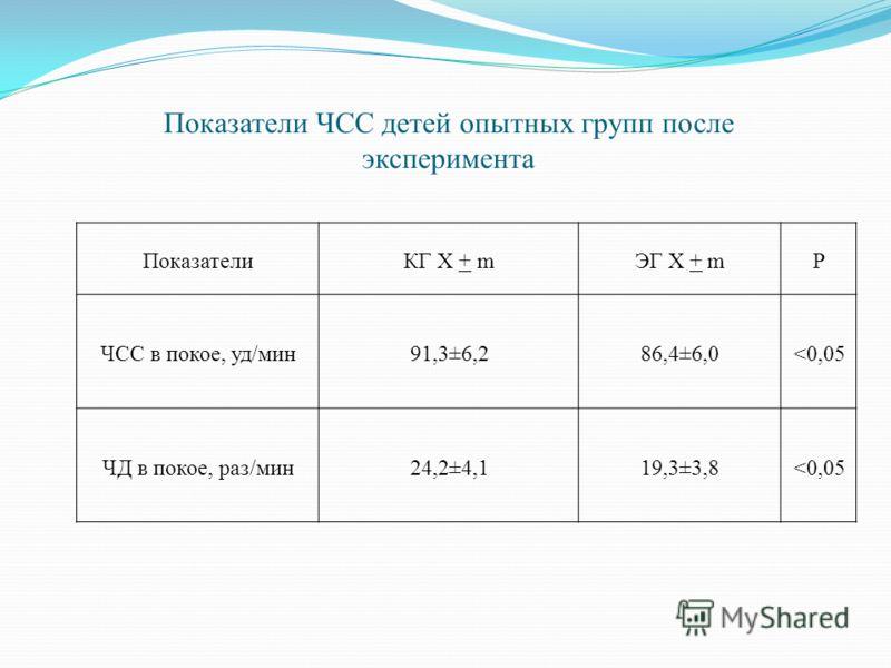 Показатели ЧСС детей опытных групп после эксперимента ПоказателиКГ X + mЭГ X + mР ЧСС в покое, уд/мин91,3±6,286,4±6,0