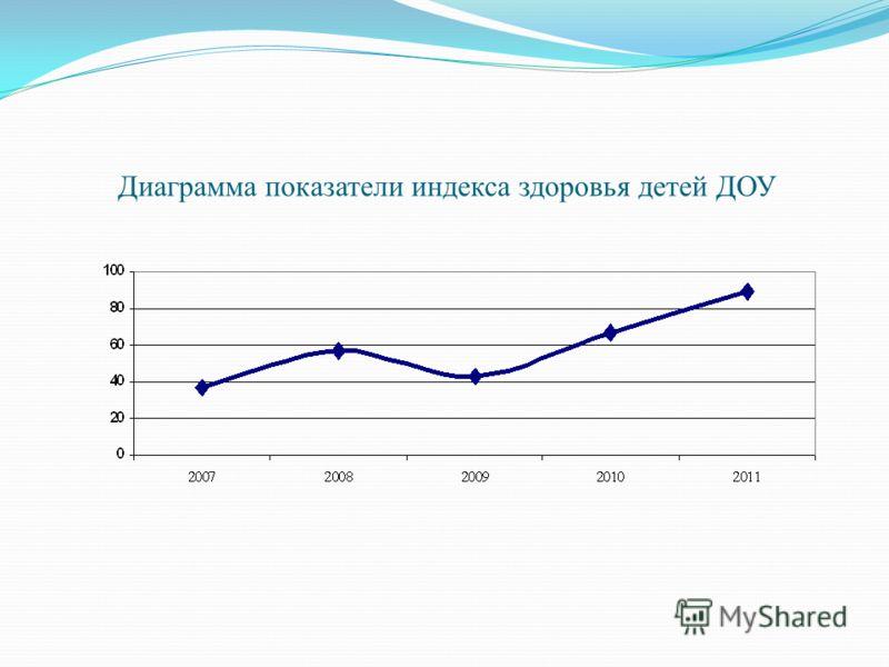 Диаграмма показатели индекса здоровья детей ДОУ