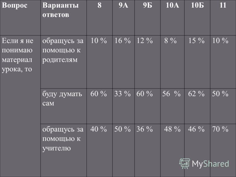 ВопросВарианты ответов 89А9Б10А10Б11 Если я не понимаю материал урока, то обращусь за помощью к родителям 10 %16 %12 % 8 % 15 %10 % буду думать сам 60 %33 %60 %56 % 62 %50 % обращусь за помощью к учителю 40 %50 %36 % 48 % 46 %70 %