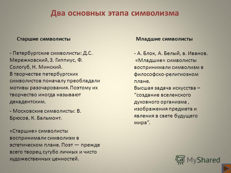 Два основных этапа символизма - Петербургские символисты: Д.С. Мережковский, З. Гиппиус, Ф. Сологуб, Н. Минский. В творчестве петербургских символистов поначалу преобладали мотивы разочарования. Поэтому их творчество иногда называют декадентским. - М