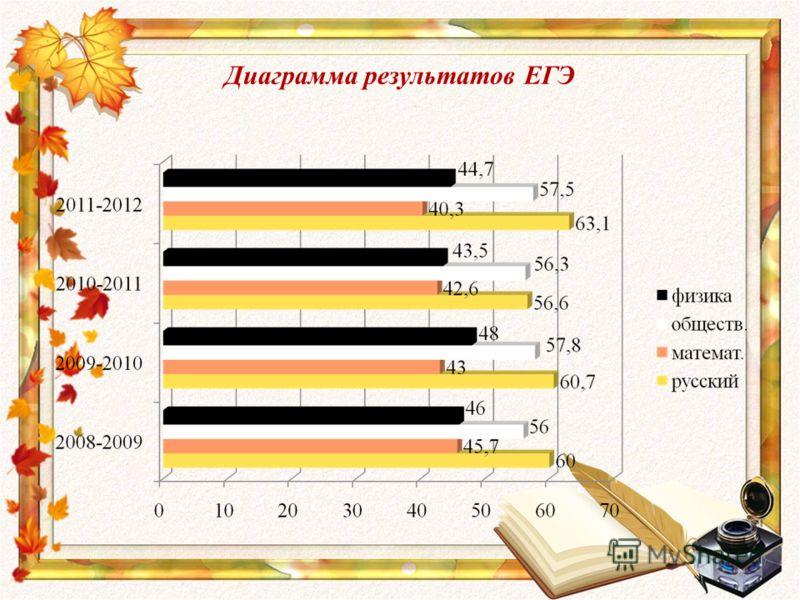 Диаграмма результатов ЕГЭ