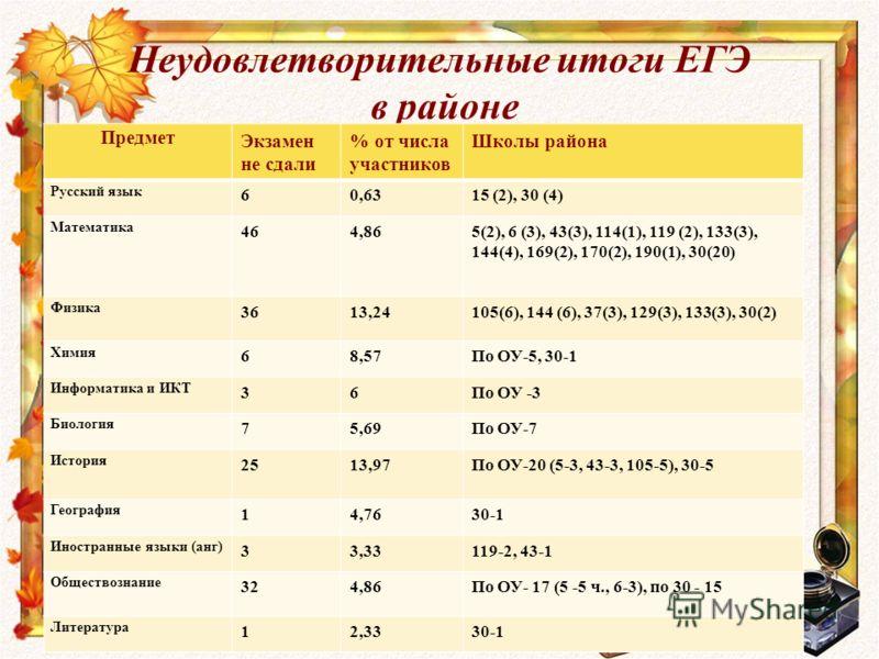 Неудовлетворительные итоги ЕГЭ в районе Предмет Экзамен не сдали % от числа участников Школы района Русский язык 60,6315 (2), 30 (4) Математика 464,865(2), 6 (3), 43(3), 114(1), 119 (2), 133(3), 144(4), 169(2), 170(2), 190(1), 30(20) Физика 3613,2410