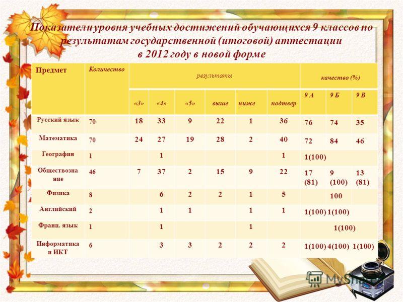 Показатели уровня учебных достижений обучающихся 9 классов по результатам государственной (итоговой) аттестации в 2012 году в новой форме Предмет Количество результаты качество (%) «3»«4»«5»вышенижеподтвер 9 А9 Б9 В Русский язык 70 1833922136 767435