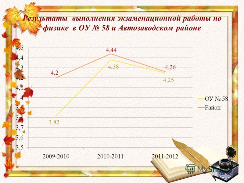 Результаты выполнения экзаменационной работы по физике в ОУ 58 и Автозаводском районе