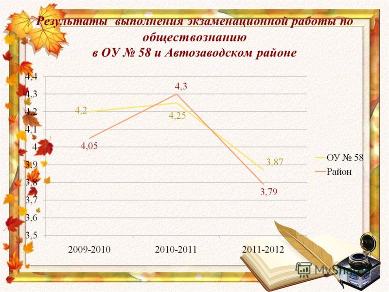 Результаты выполнения экзаменационной работы по обществознанию в ОУ 58 и Автозаводском районе