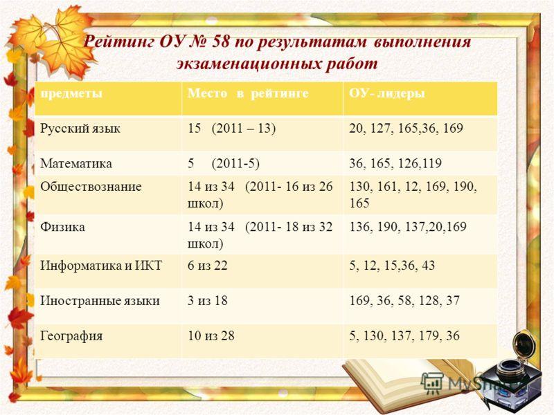 Рейтинг ОУ 58 по результатам выполнения экзаменационных работ предметыМесто в рейтингеОУ- лидеры Русский язык15 (2011 – 13)20, 127, 165,36, 169 Математика5 (2011-5)36, 165, 126,119 Обществознание14 из 34 (2011- 16 из 26 школ) 130, 161, 12, 169, 190,