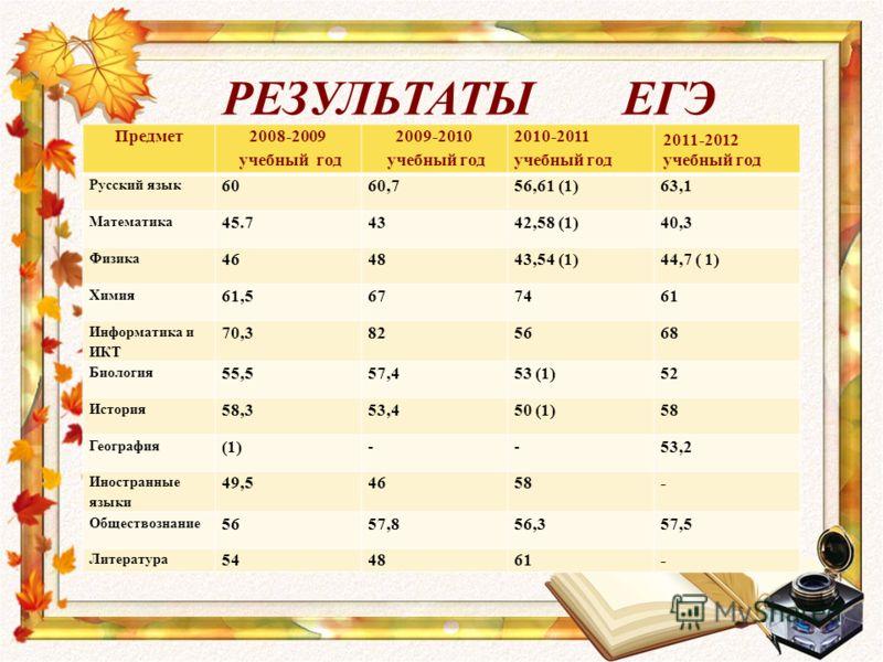 РЕЗУЛЬТАТЫ ЕГЭ Предмет 2008-2009 учебный год 2009-2010 учебный год 2010-2011 учебный год 2011-2012 учебный год Русский язык 6060,756,61 (1)63,1 Математика 45.74342,58 (1)40,3 Физика 464843,54 (1)44,7 ( 1) Химия 61,5677461 Информатика и ИКТ 70,3825668