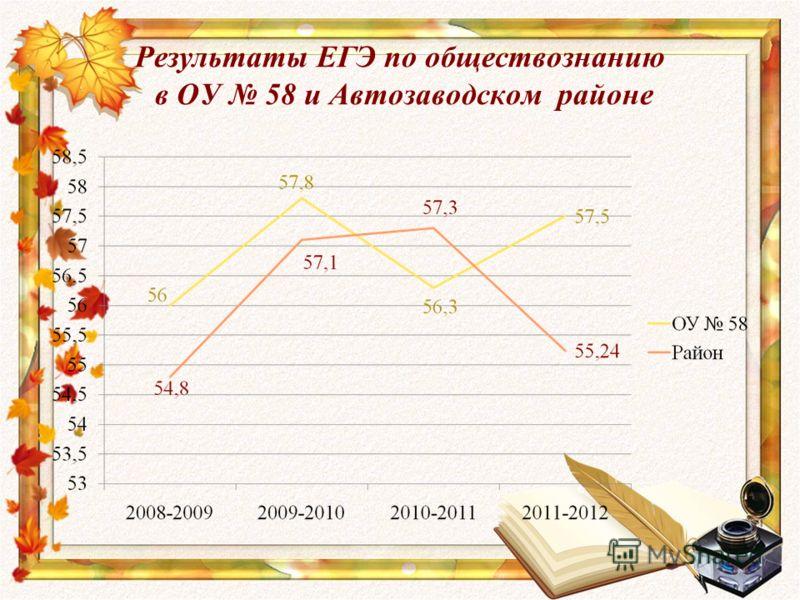 Результаты ЕГЭ по обществознанию в ОУ 58 и Автозаводском районе