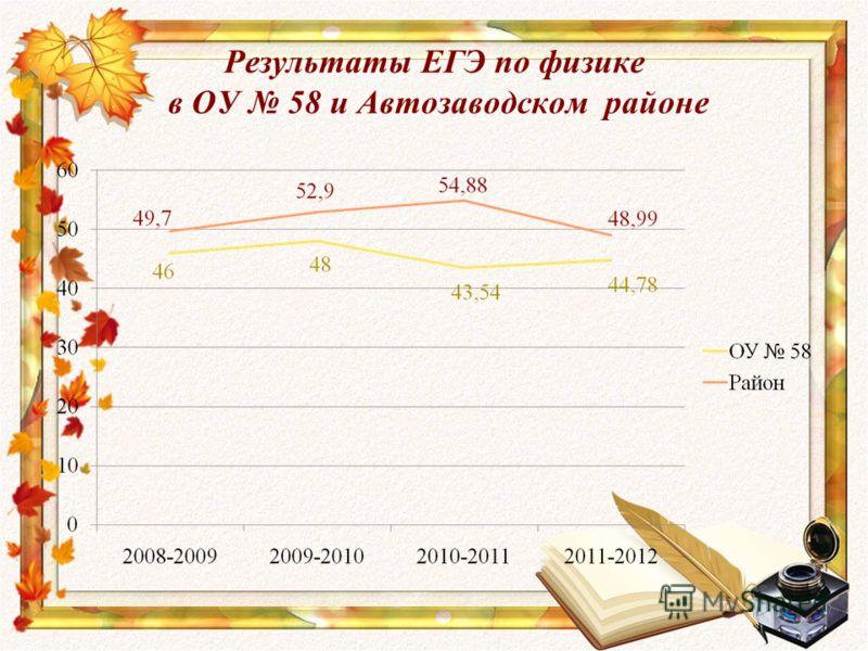 Результаты ЕГЭ по физике в ОУ 58 и Автозаводском районе