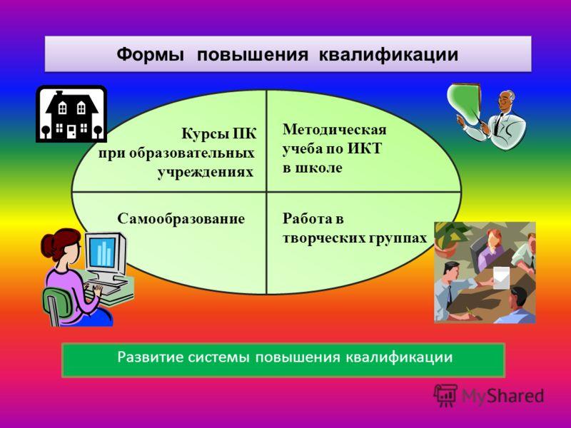 Развитие системы повышения квалификации Формы повышения квалификации Курсы ПК при образовательных учреждениях Методическая учеба по ИКТ в школе СамообразованиеРабота в творческих группах