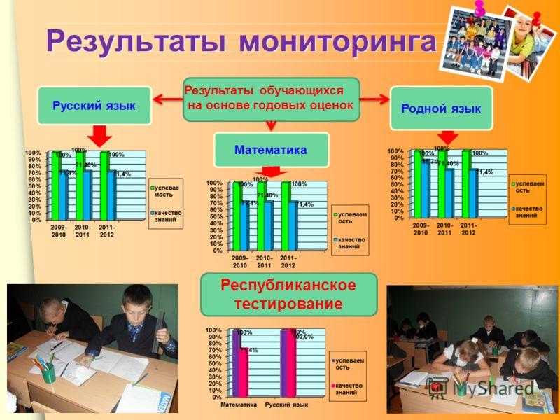 www.themegallery.com Результаты мониторинга Республиканское тестирование Математика Родной язык Русский язык Результаты обучающихся на основе годовых оценок