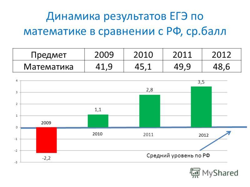 Динамика результатов ЕГЭ по математике в сравнении с РФ, ср.балл Предмет2009201020112012 Математика41,945,149,948,6 Средний уровень по РФ 2011