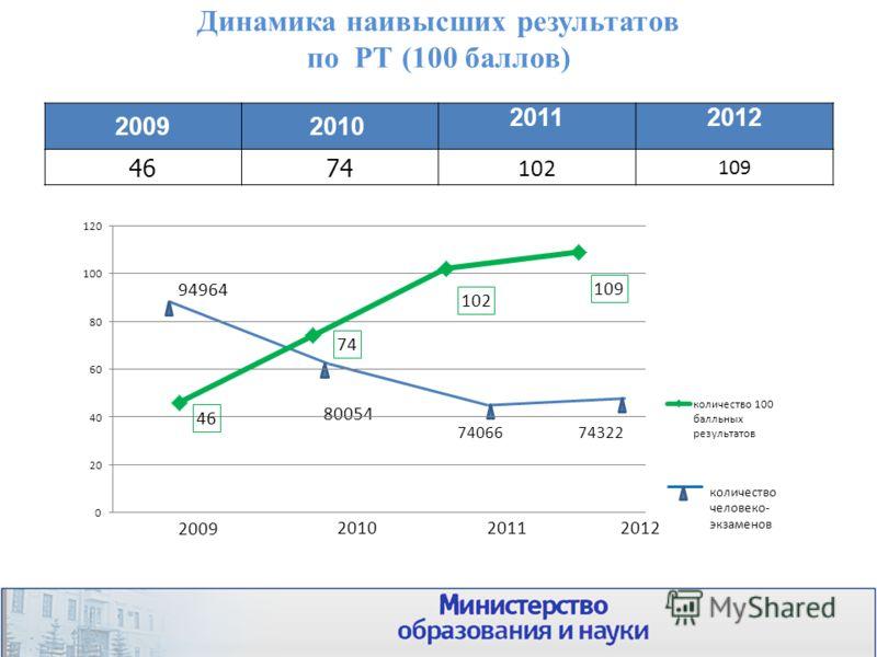 Динамика наивысших результатов по РТ (100 баллов) 20092010 20112012 4674 102 109 15 2009