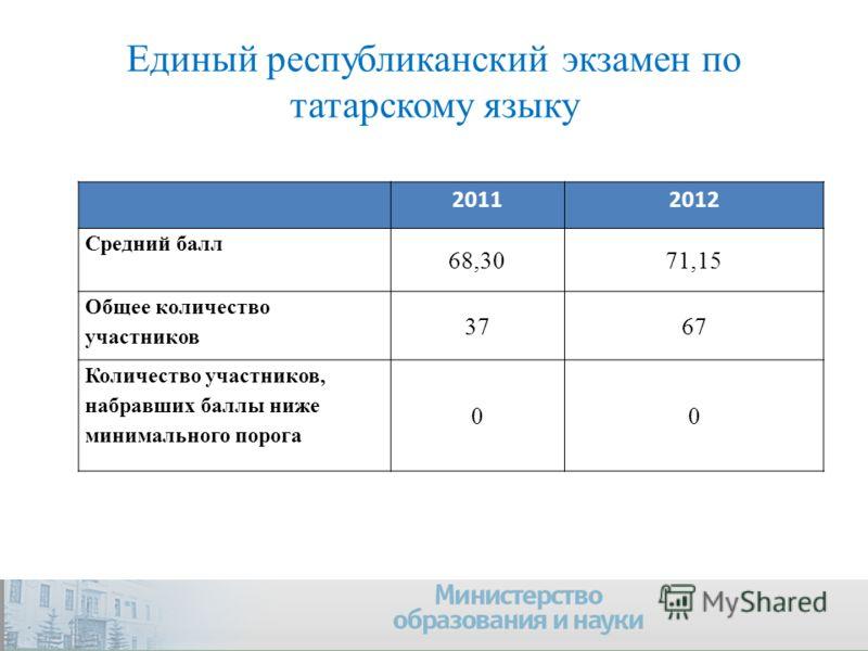 Единый республиканский экзамен по татарскому языку 20112012 Средний балл 68,3071,15 Общее количество участников 3767 Количество участников, набравших баллы ниже минимального порога 00 Company Logo