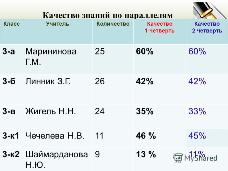Качество знаний по параллелям КлассУчительКоличествоКачество 1 четверть Качество 2 четверть 3-аМарининова Г.М. 2560% 3-бЛинник З.Г.2642% 3-вЖигель Н.Н.2435%33% 3-к1Чечелева Н.В.1146 %45% 3-к2Шаймарданова Н.Ю. 913 %11%