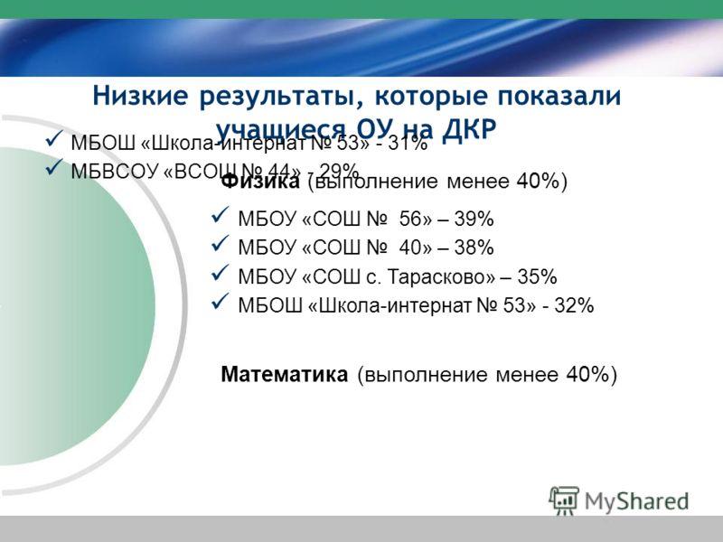 Низкие результаты, которые показали учащиеся ОУ на ДКР МБОШ «Школа-интернат 53» - 31% МБВСОУ «ВСОШ 44» - 29% МБОУ «СОШ 56» – 39% МБОУ «СОШ 40» – 38% МБОУ «СОШ с. Тарасково» – 35% МБОШ «Школа-интернат 53» - 32% Физика (выполнение менее 40%) Математика