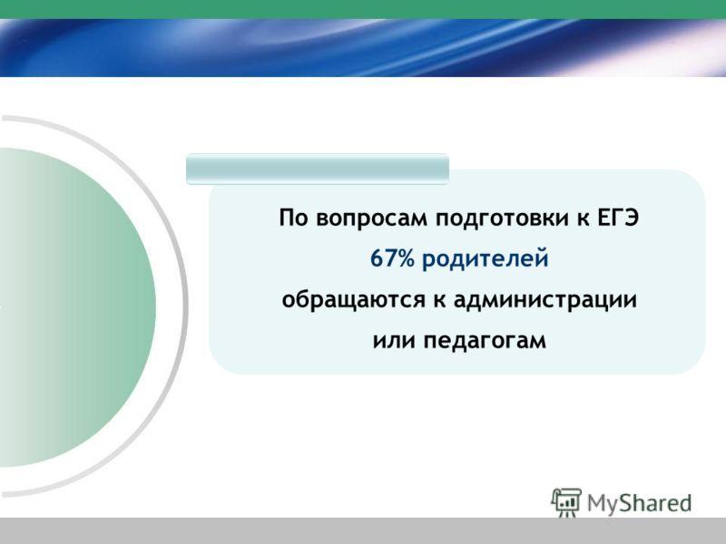 По вопросам подготовки к ЕГЭ 67% родителей обращаются к администрации или педагогам