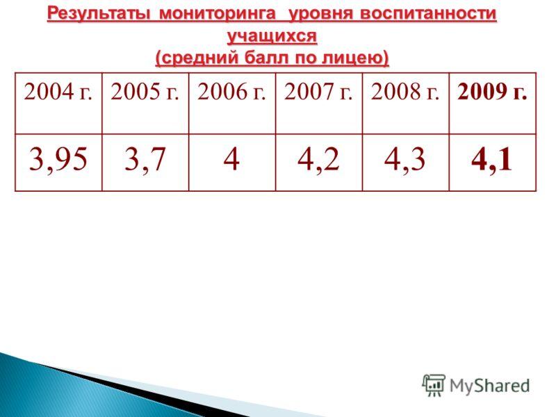Результаты мониторинга уровня воспитанности учащихся (средний балл по лицею) 2004 г.2005 г.2006 г.2007 г.2008 г.2009 г. 3,953,744,24,34,1