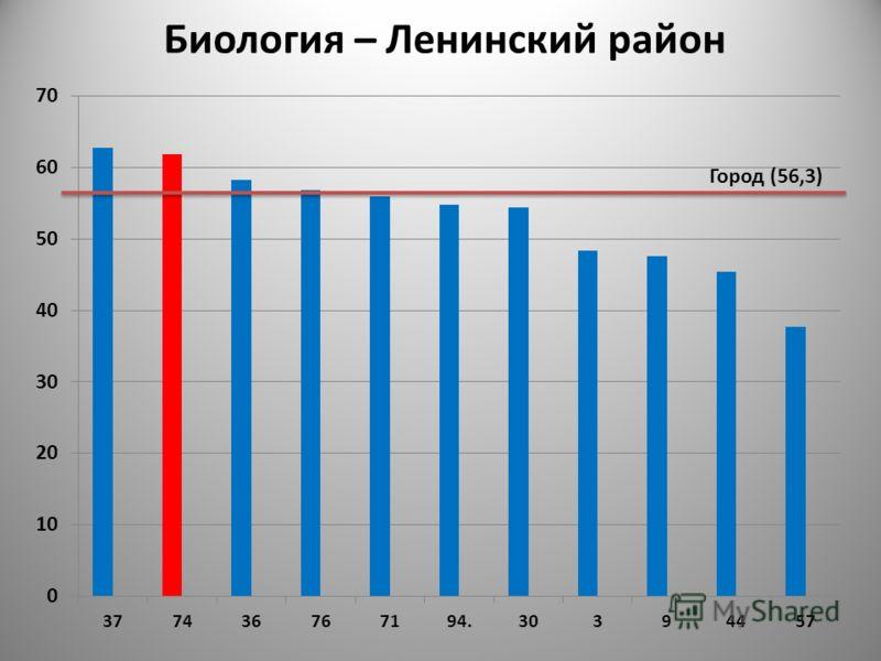Город (56,3) Биология – Ленинский район
