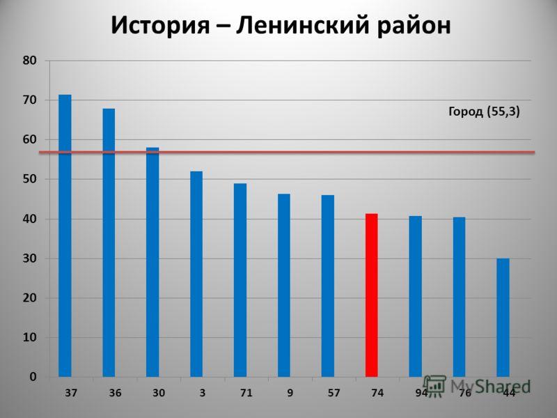 Город (55,3) История – Ленинский район