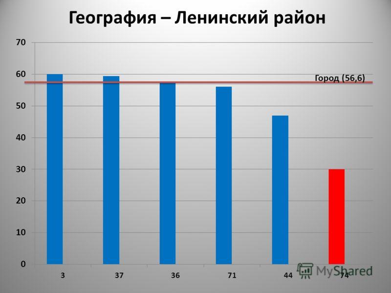 Город (56,6) География – Ленинский район