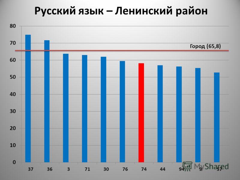 Русский язык – Ленинский район Город (65,8)