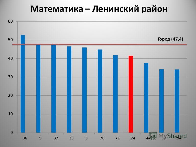 Город (47,4) Математика – Ленинский район