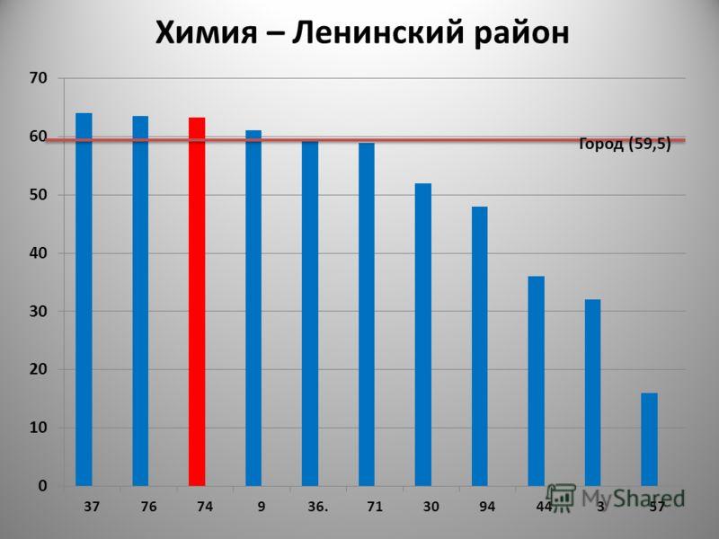 Город (59,5) Химия – Ленинский район