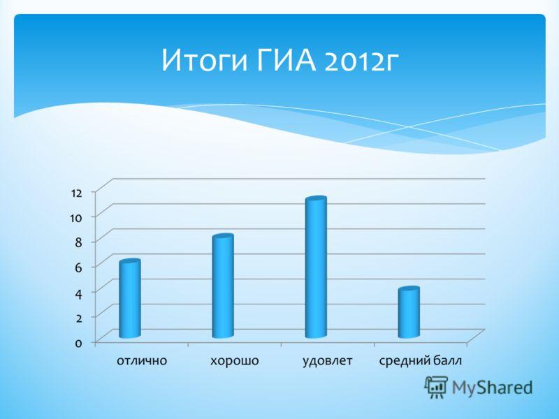 Итоги ГИА 2012г