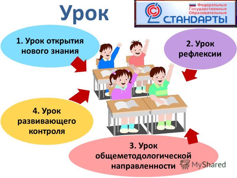 1. Урок открытия нового знания 2. Урок рефлексии 3. Урок общеметодологической направленности 4. Урок развивающего контроля Урок