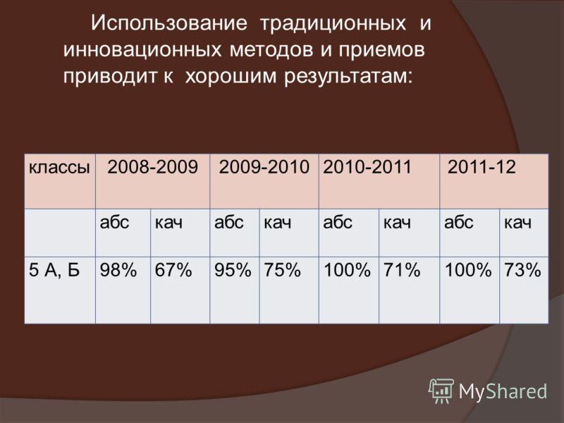 классы2008-20092009-20102010-2011 2011-12 абскачабскачабскачабскач 5 А, Б98%67%95%75%100%71%100%73% Использование традиционных и инновационных методов и приемов приводит к хорошим результатам: