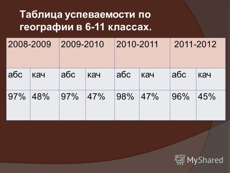 2008-20092009-20102010-2011 2011-2012 абскачабскачабскачабскач 97%48%97%47%98%47%96%45% Таблица успеваемости по географии в 6-11 классах.