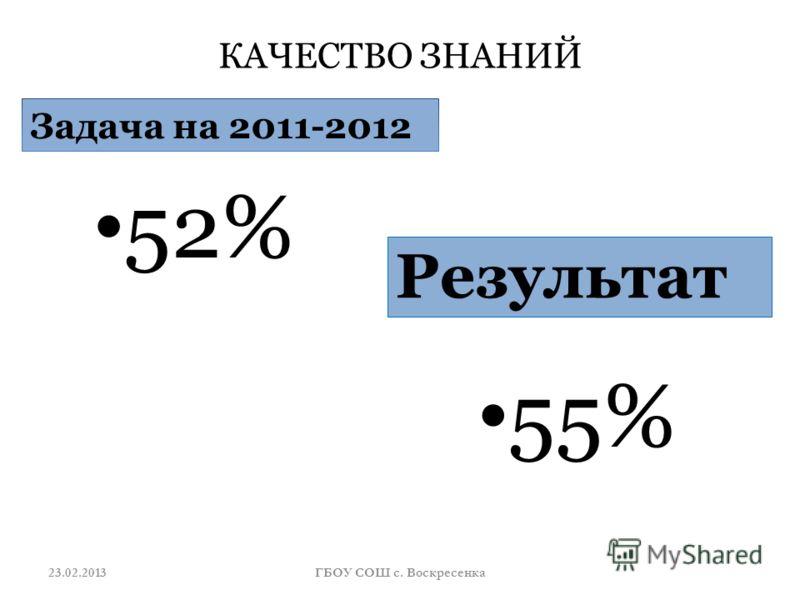 КАЧЕСТВО ЗНАНИЙ Задача на 2011-2012 52% Результат 55% 23.02.2013ГБОУ СОШ с. Воскресенка