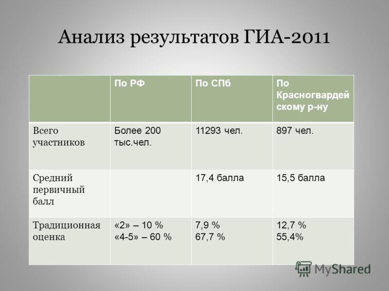 Анализ результатов ГИА-2011 По РФПо СПбПо Красногвардей скому р-ну Всего участников Более 200 тыс.чел. 11293 чел.897 чел. Средний первичный балл 17,4 балла15,5 балла Традиционная оценка «2» – 10 % «4-5» – 60 % 7,9 % 67,7 % 12,7 % 55,4%