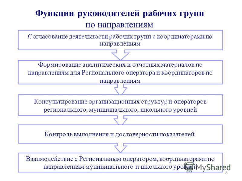 8 Функции руководителей рабочих групп по направлениям Согласование деятельности рабочих групп с координаторами по направлениям Формирование аналитических и отчетных материалов по направлениям для Регионального оператора и координаторов по направления