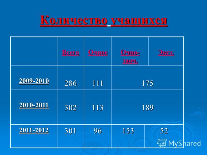 Количество учащихся ВсегоОчное Очно- заоч. Экст. 2009-2010286111175 2010-2011302113189 2011-20123019615352