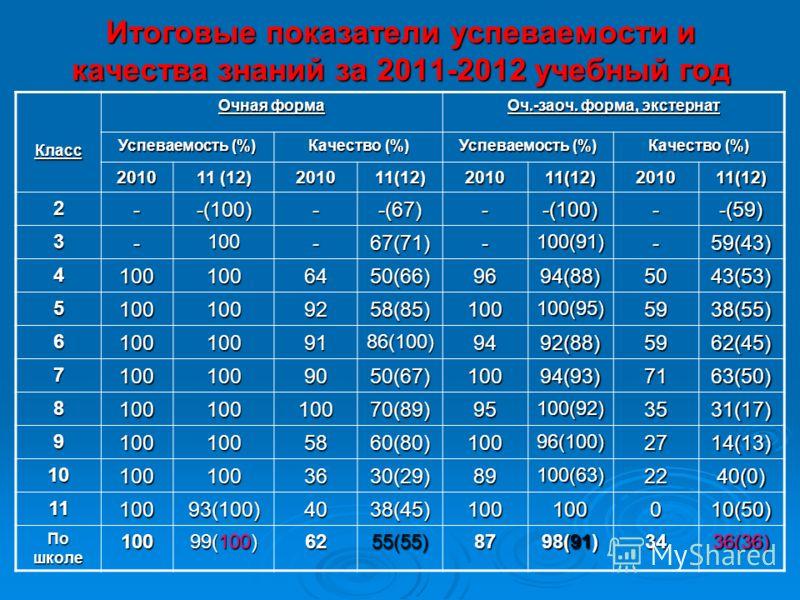 Итоговые показатели успеваемости и качества знаний за 2011-2012 учебный год Класс Очная форма Оч.-заоч. форма, экстернат Успеваемость (%) Качество (%) Успеваемость (%) Качество (%) 2010 11 (12) 201011(12)201011(12)201011(12) 2--(100)--(67)--(100)--(5