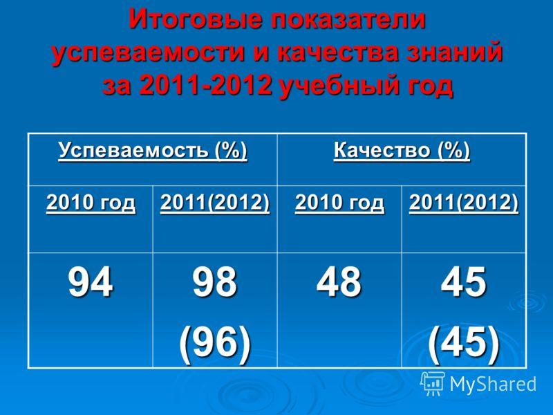 Итоговые показатели успеваемости и качества знаний за 2011-2012 учебный год Успеваемость (%) Качество (%) 2010 год 2011(2012) 2011(2012) 94 98(96)4845(45)