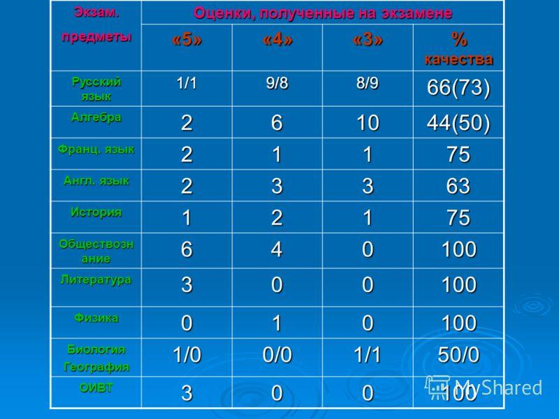 Экзам. предметы Оценки, полученные на экзамене «5»«4»«3» % качества Русский язык 1/19/88/966(73) Алгебра261044(50) Франц. язык 21175 Англ. язык 23363 История12175 Обществозн ание 640100 Литература300100 Физика010100 БиологияГеография1/00/01/150/0 ОИВ