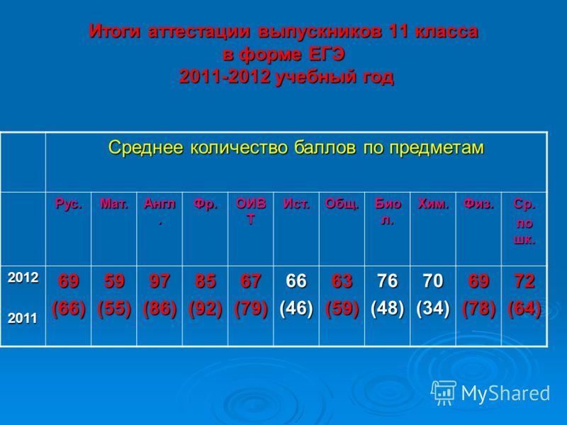 Итоги аттестации выпускников 11 класса в форме ЕГЭ 2011-2012 учебный год Среднее количество баллов по предметам Рус.Мат. Англ. Фр. ОИВ Т Ист.Общ. Био л. Хим.Физ.Ср. по шк. 2012201169(66)59(55)97(86)85(92)67(79)66(46)63(59)76(48)70(34)69(78)72(64)