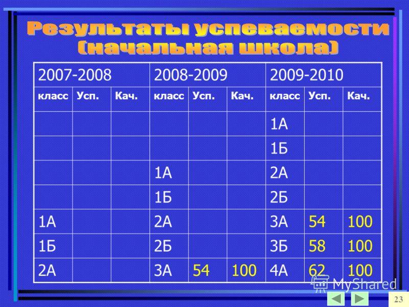 23 2007-20082008-20092009-2010 классУсп.Кач.классУсп.Кач.классУсп.Кач. 1А 1Б 1А2А 1Б2Б 1А2А3А54100 1Б2Б3Б58100 2А3А541004А62100
