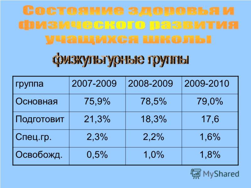 группа2007-20092008-20092009-2010 Основная75,9%78,5%79,0% Подготовит21,3%18,3%17,6 Спец.гр.2,3%2,2%1,6% Освобожд.0,5%1,0%1,8%
