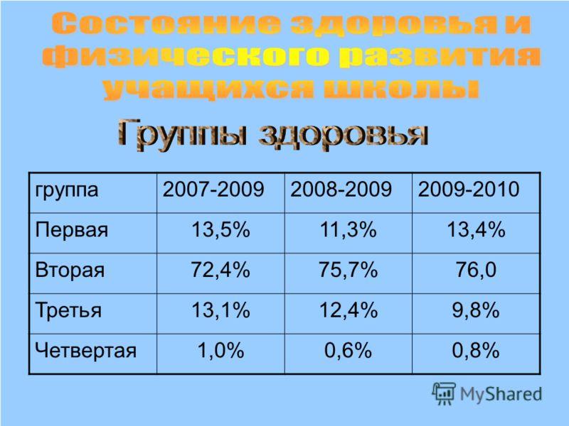 группа2007-20092008-20092009-2010 Первая13,5%11,3%13,4% Вторая72,4%75,7%76,0 Третья13,1%12,4%9,8% Четвертая1,0%0,6%0,8%