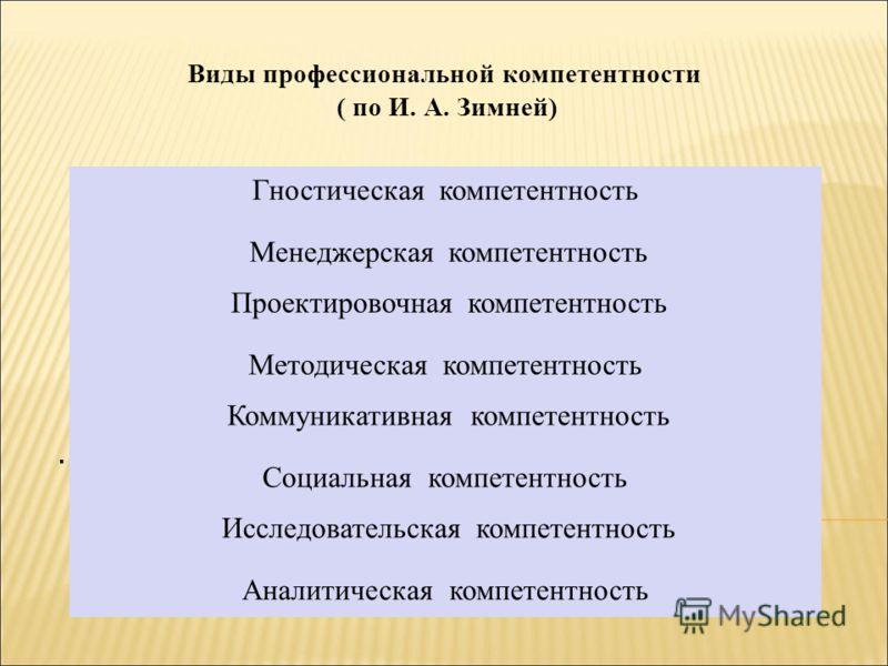 . Гностическая компетентность Менеджерская компетентность Проектировочная компетентность Методическая компетентность Коммуникативная компетентность Социальная компетентность Исследовательская компетентность Аналитическая компетентность Виды профессио