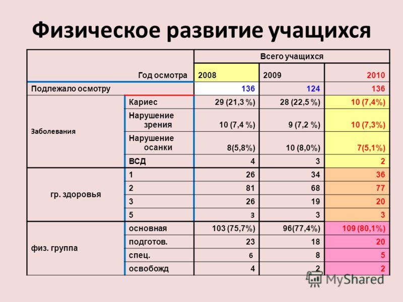 Физическое развитие учащихся Год осмотра Всего учащихся 200820092010 Подлежало осмотру136124136 Заболевания Кариес29 (21,3 %)28 (22,5 %)10 (7,4%) Нарушение зрения10 (7,4 %)9 (7,2 %)10 (7,3%) Нарушение осанки8(5,8%)10 (8,0%)7(5,1%) ВСД432 гр. здоровья