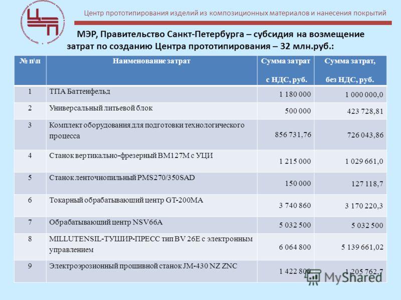 МЭР, Правительство Санкт-Петербурга – субсидия на возмещение затрат по созданию Центра прототипирования – 32 млн.руб.: п\пНаименование затрат Сумма затрат с НДС, руб. Сумма затрат, без НДС, руб. 1ТПА Баттенфельд 1 180 000 1 000 000,0 2Универсальный л