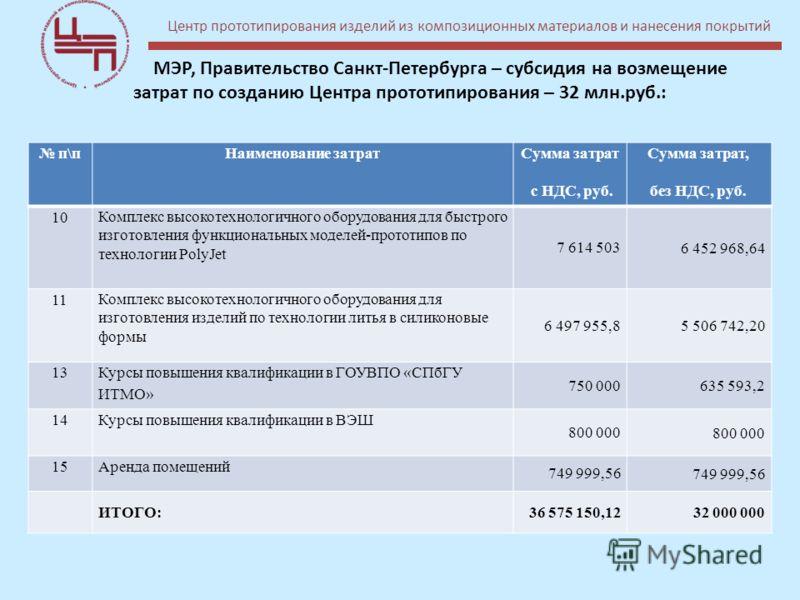 МЭР, Правительство Санкт-Петербурга – субсидия на возмещение затрат по созданию Центра прототипирования – 32 млн.руб.: п\пНаименование затрат Сумма затрат с НДС, руб. Сумма затрат, без НДС, руб. 10 Комплекс высокотехнологичного оборудования для быстр