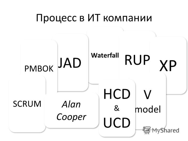 Процесс в ИТ компании Waterfall RUP XP V model V model HCD & UCD HCD & UCD JAD PMBOK SCRUM Alan Cooper Alan Cooper
